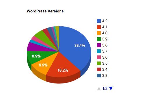 Estátistica de uso das versões do WordPress. A importância de remover a versão do WordPress