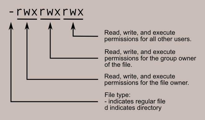 Esquema de permissão de arquivos e pastas no Linux