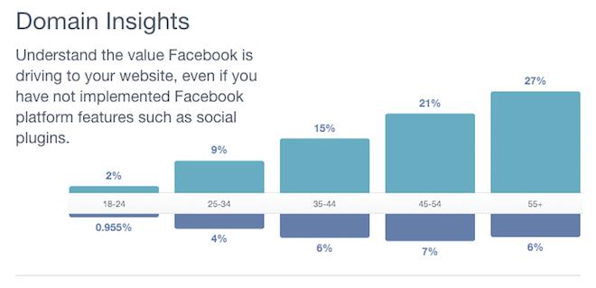 Facebook Insights para seu domínio