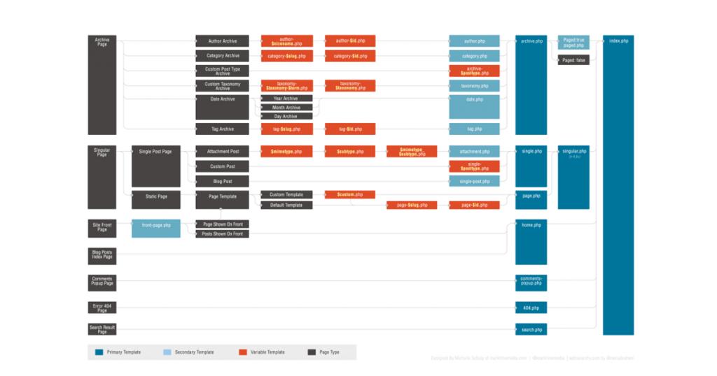 Hierarquia de templates - opengraph
