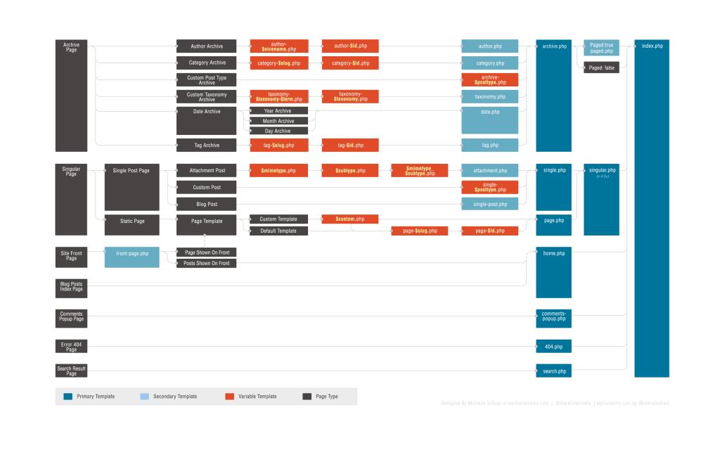 Hierarquia de templates até a versão 4.3. Clique para expandir.