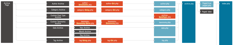 Páginas de listagem de posts