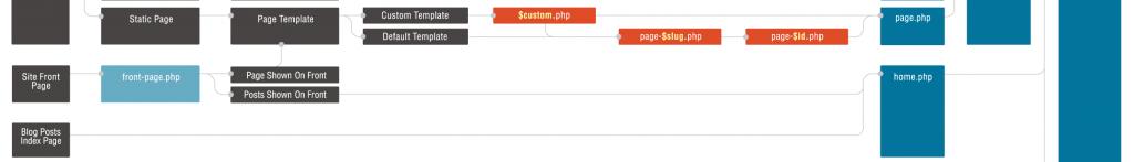 hierarquia-de-templates-index.php