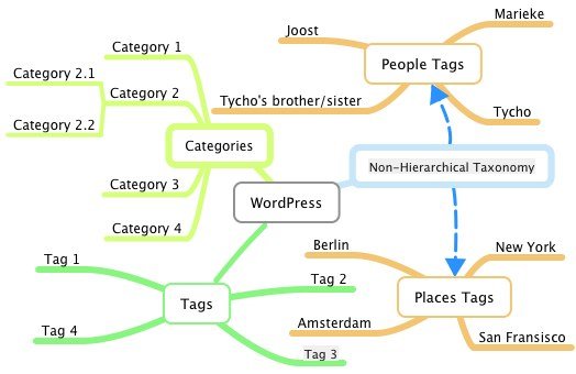 Tag e SEO para WordPress 2