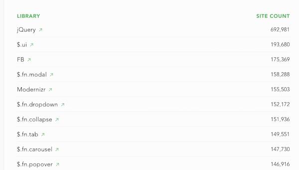 Estatísticas das bibliotecas de JavaScript