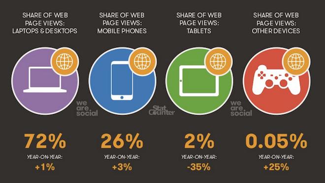 Mobile no Brasil e as estatísticas de tráfego e tipos de dispositivos
