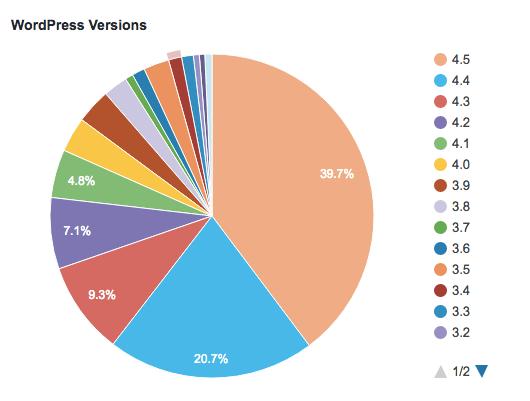 Versões do WordPress e suas estatísticas de uso