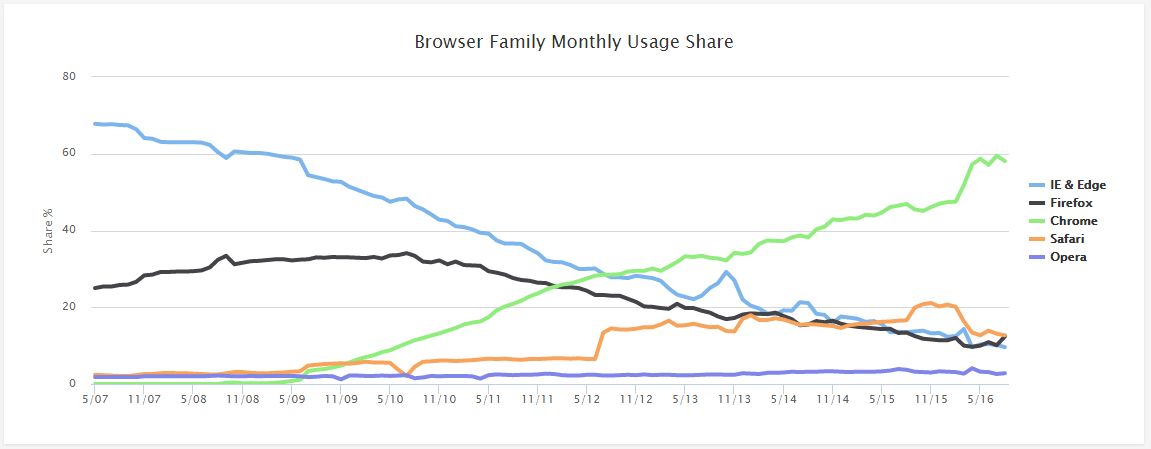 Marketshare dos navegadores de internet