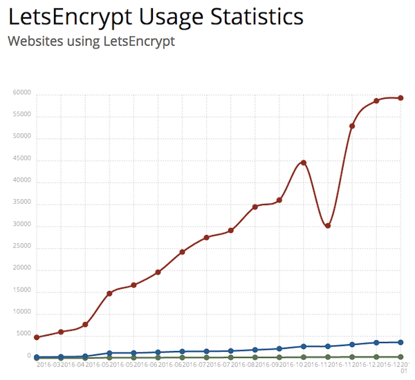 Estatísticas de sites utilizando a Let's Encrypt