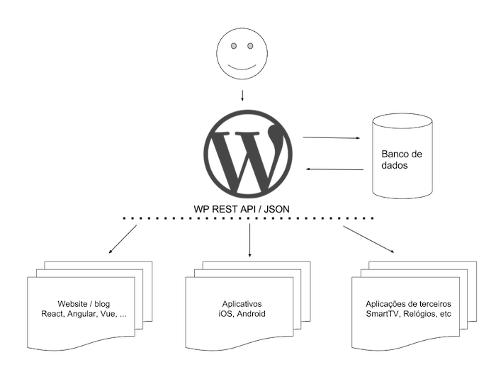 WordPress Headless