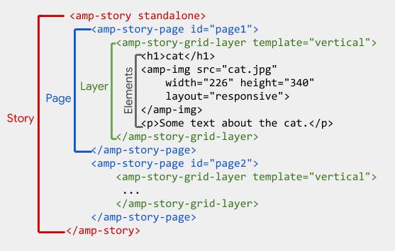 Imagem ilustrativa com exemplo de uma marcação HTML / AMP usada para construir AMP Story