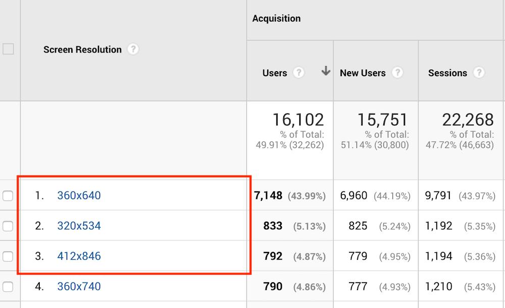 Relatório do Google Analytics demonstrando as três resoluções de tela de dispositivos móveis mais utilizadas para acessar o site. Sendo a primeira 360x640