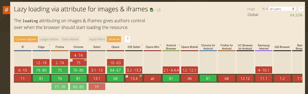Imagem representando o suporte do recurso lazy load nos navegadores de internet