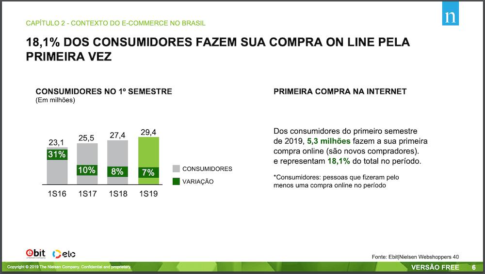 Estatística WebShoppers edição 40 sobre números do e-commerce com o percentual de novos compradores