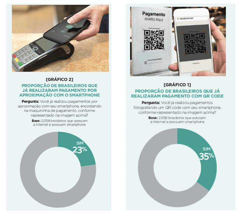 Parte da pesquisa Panorama Mobile Time / Opinion Box sobre o pagamento QR Code no Brasil