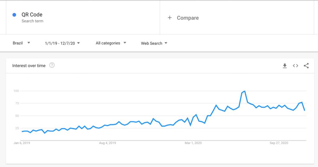 Google Trends do termo QR Code no Brasil a partir de janeiro de 2019
